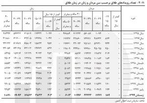 3 300x211 - رشد ۱۰.۵ درصدی «ازدواج» دختران ۱۰ تا ۱۴ ساله