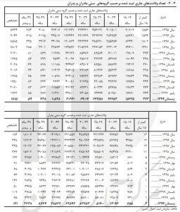 4 256x300 - رشد ۱۰.۵ درصدی «ازدواج» دختران ۱۰ تا ۱۴ ساله