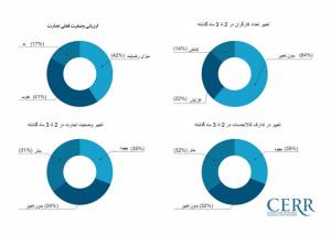 1 300x212 - افزایش صعودی شاخص فضای تجاری در ازبکستان