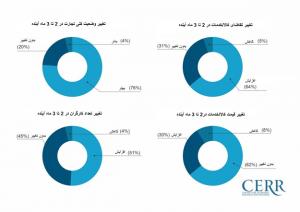 2 300x212 - افزایش صعودی شاخص فضای تجاری در ازبکستان