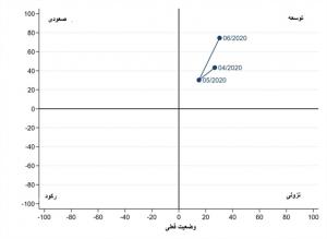 3 300x219 - افزایش صعودی شاخص فضای تجاری در ازبکستان