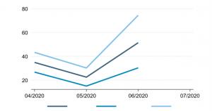 5 300x158 - افزایش صعودی شاخص فضای تجاری در ازبکستان