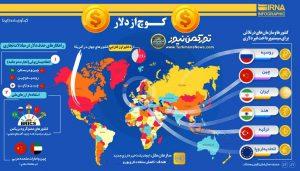 دلار از معاملات تجاری جهان 300x171 - استاندارد دلار به پایان میرسد