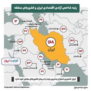 آزادی اقتصادی 300x300 - سقوط آزادی اقتصادی در ایران/ افغانستان و ترکمنستان بالاتر از ایران