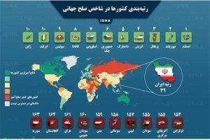 صلح جهانی 300x200 - رتبه کشورهای آسیای مرکزی در شاخص صلحدوستی جهانی