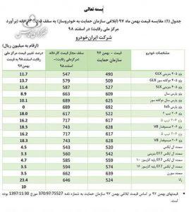 خودرو ترکمن نیوز 1 268x300 - افزایش 4 تا 48 درصدی قیمت خودروهای تولید داخل