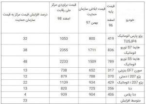 خودرو ترکمن نیوز 2 300x215 - افزایش 4 تا 48 درصدی قیمت خودروهای تولید داخل
