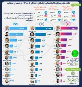 53618 284 284x300 - ظریف از احمدی نژاد و رئیسی پیشی گرفت + عکس