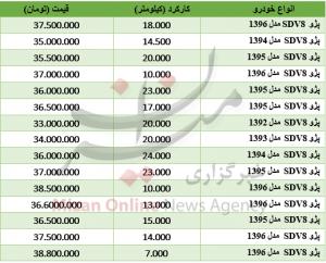 Gheimat 10 M 300x242 - برای خرید خودروی پژو ۲۰۶ صندوقدار چقدر باید هزینه کرد؟